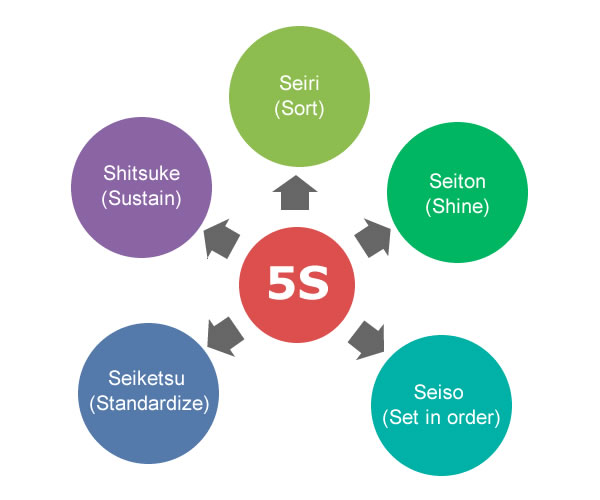 5s Mtec