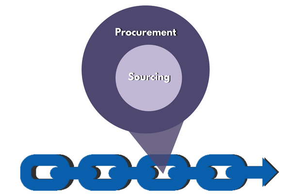 Supply Chain Procurement and Sourcing
