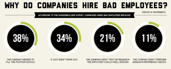 Cost of hiring bad employee