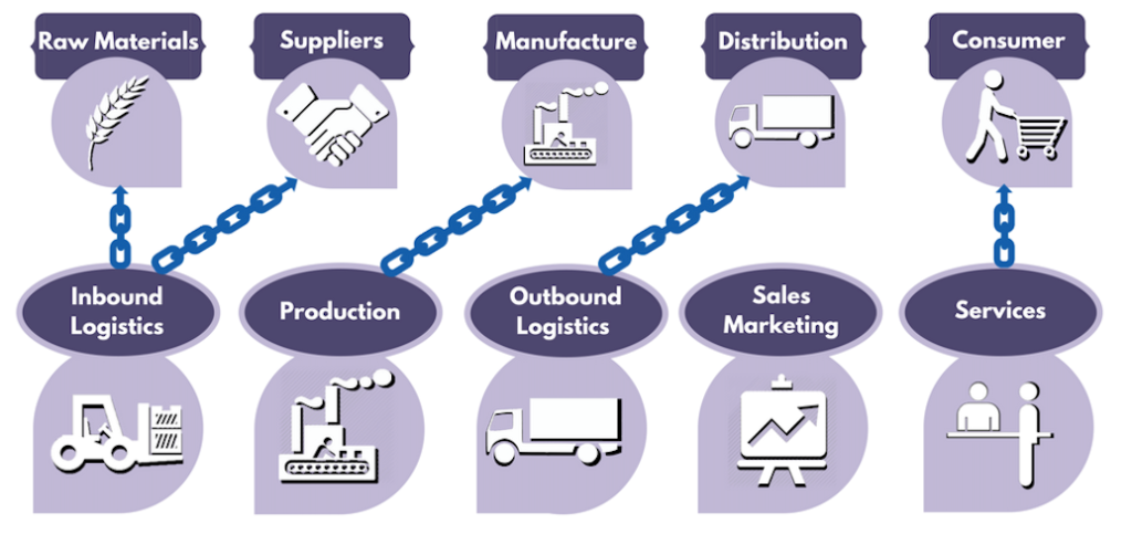 Supply Chain vs. Value Chain