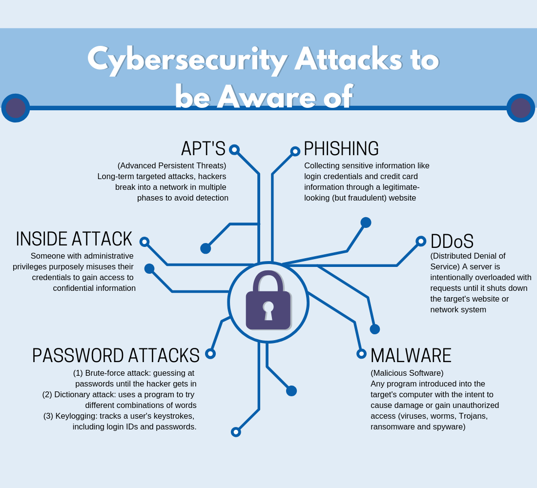 Cybersecurity Attacks to be Aware of – MTEC
