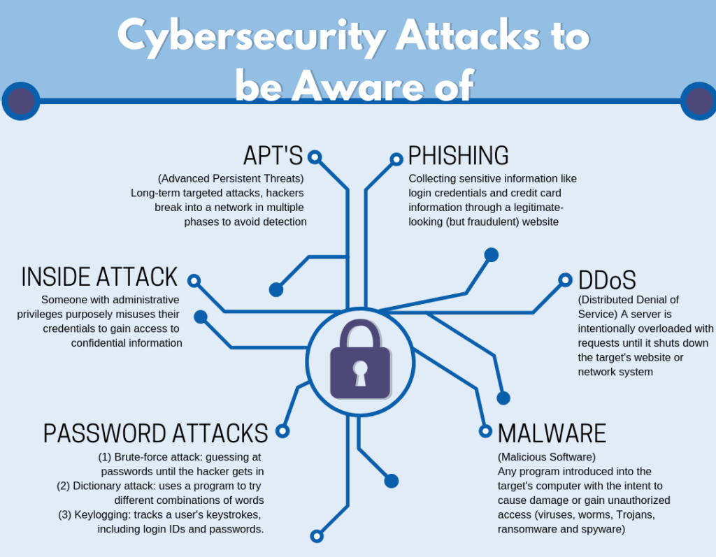 Cybersecurity Manufacturing Industry | MTEC